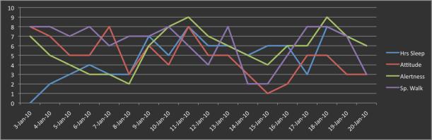 Chart of My Sleep
